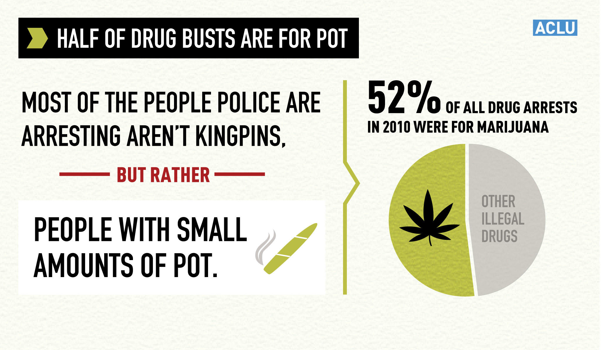 Marijuana Arrests Account for Half of All Drug Arrests
