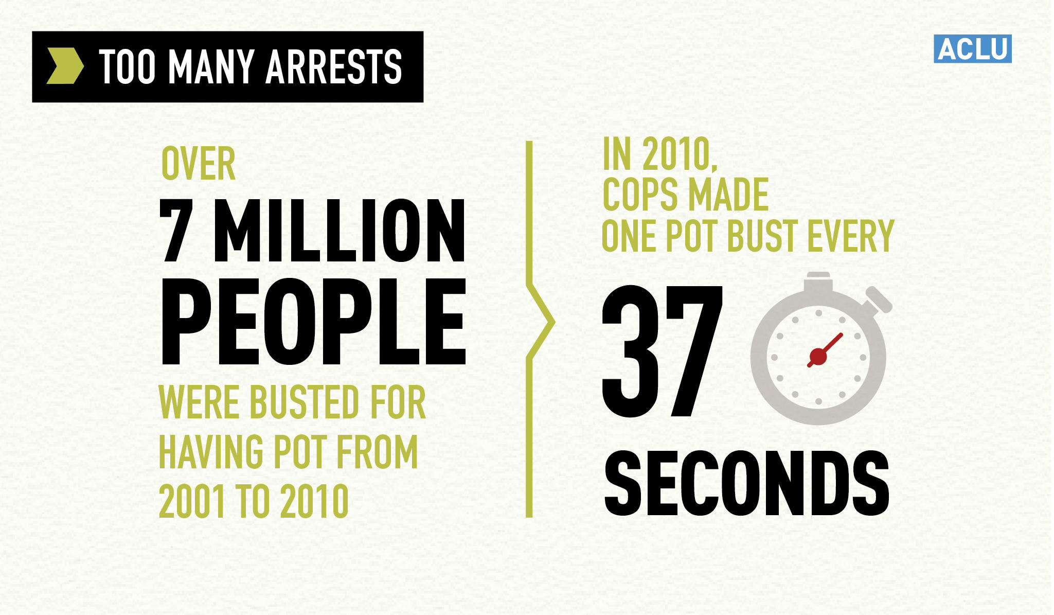 7 Million Arrested for Marijuana from 2001 to 2010