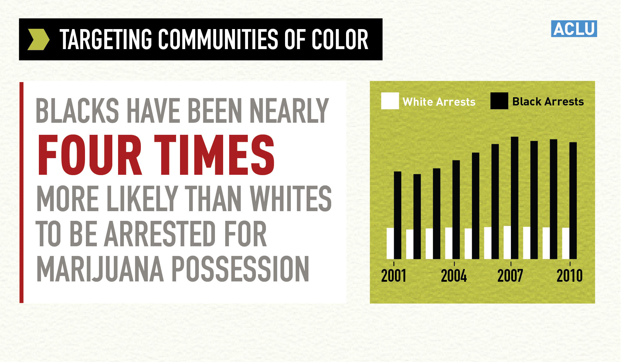 Minorities Are Targeted for marijuana Possession