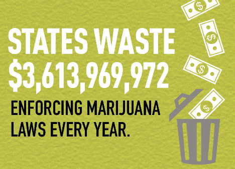 States Waste Over $3 Billion on Marijuana Laws Yearly