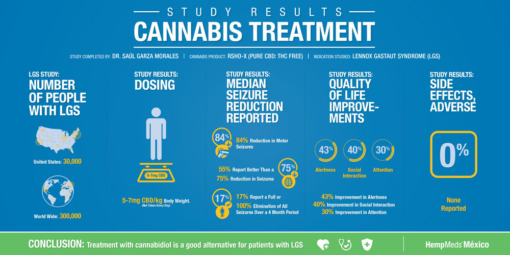 Study Results Cannabis Treatment Childhood Epilepsy
