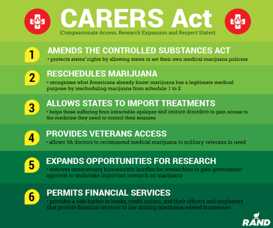 CARERS Act Infographic - Amends the Controlled Substances Act; Reschedules marijuana; Allows states to import treatments; Provides veterans with access; Expands research opportunities; permits financial services.